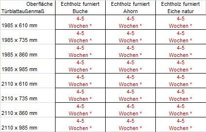 Rohbaumaße türen  Tür Rundkante, Einlage & Röhrenspanplatte - Echtholz furniert